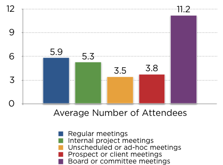 Average attendees - regular meetings 5.9, internal project 5.3, ad-hoc 3.5, client 3.8, board 11.2