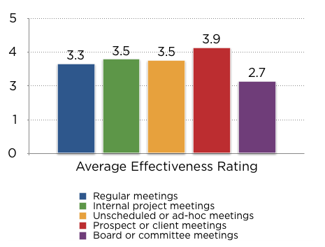 Average effectiveness - regular meetings 3.3, internal project 3.5, ad-hoc 3.5, client 3.9, board 2.7