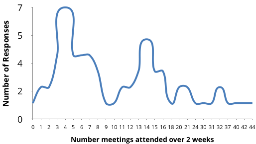 People attend between 1 and 44 meetings over two weeks, with big spikes at 5 and 14, smaller spikes at 20 and 35