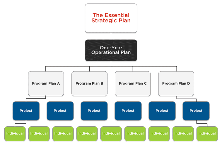 The Essential plan breaks down into more specific short-term plans.