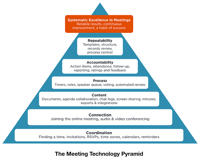 Anatomy of the perfect meeting invitation email includes templates pyramid smallg wajeb Image collections