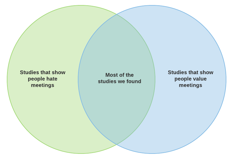 Venn diagram. Left side: Studies that show that people hate meetings; Right side: studies that show people value meetings; Intersection: most of the studies we found.