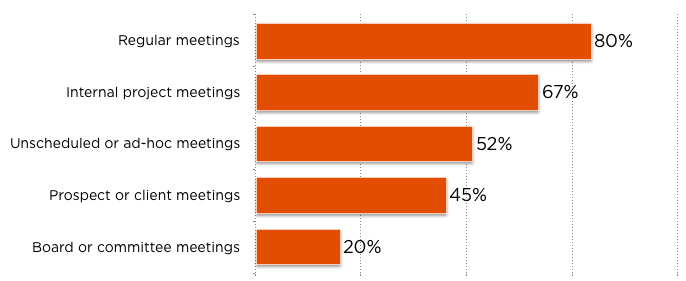 Meetings people attend - 80% have regular meetings, 67% internal project, 52% ad-hoc, 45% client, 20% board