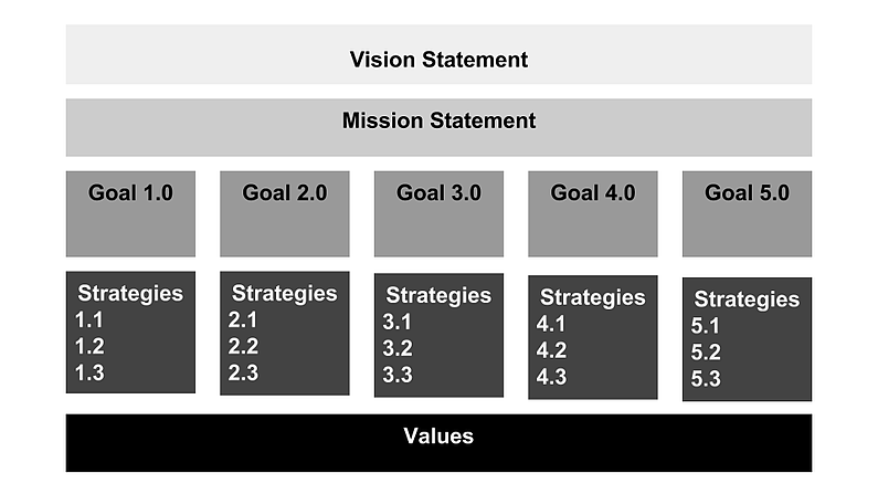 Screenshot showing how the parts of the plan will layout: Vision, Mission, up to 5 Goals, Strategies for each, all on top of values foundation.