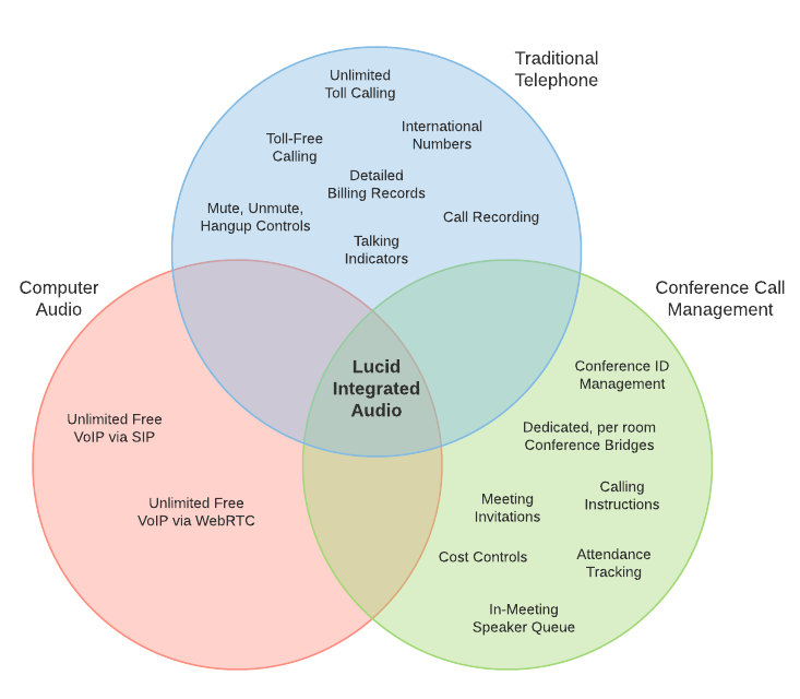 Venn diagram showing Lucid Integrated Audio features