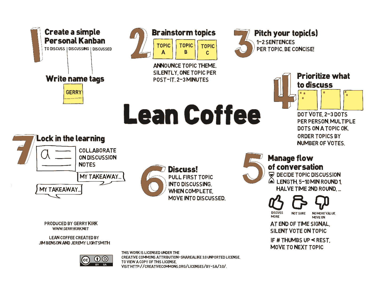 Steps in the Lean Coffee process