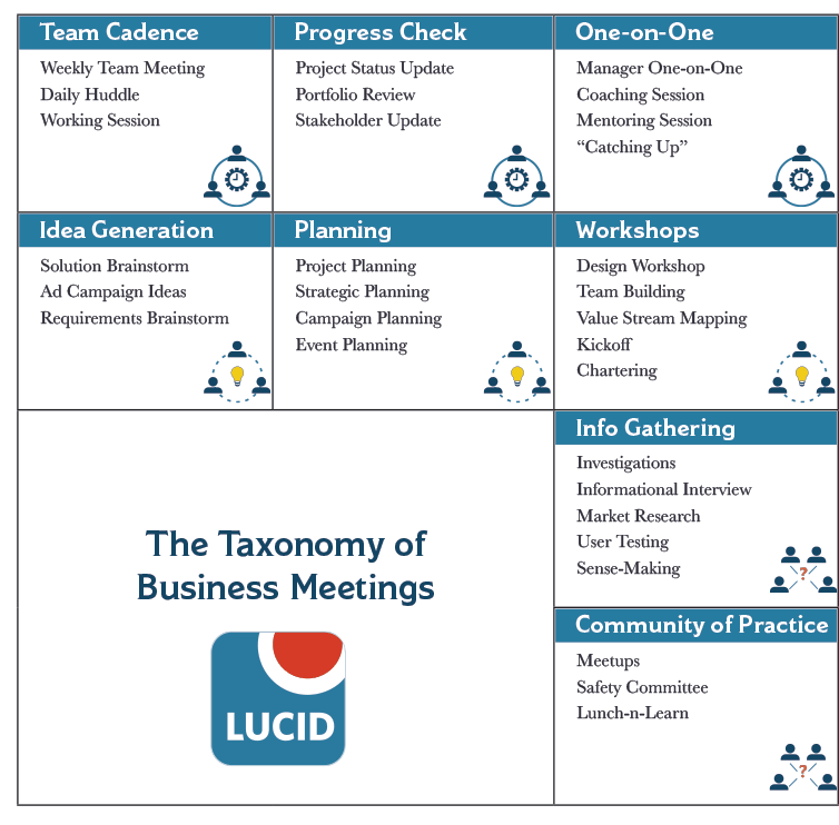 Team Cadence, Progress Checks, One-on-Ones, Idea Generation, Planning, Workshops, Info Gathering, and Community of Practice Meetings should all be Congenial in tone.