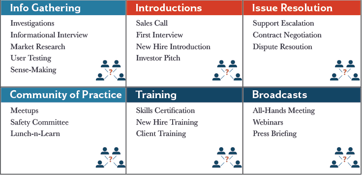 Evaluating and Influencing Meetings
