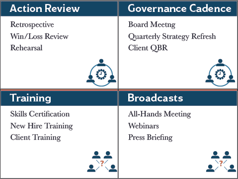 Action Reviews, Governance Cadence Meetings, Training Sessions and Broadcasts have a more formal tone.