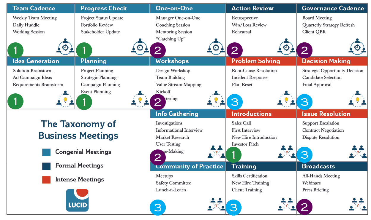 Meetings by maturity level
