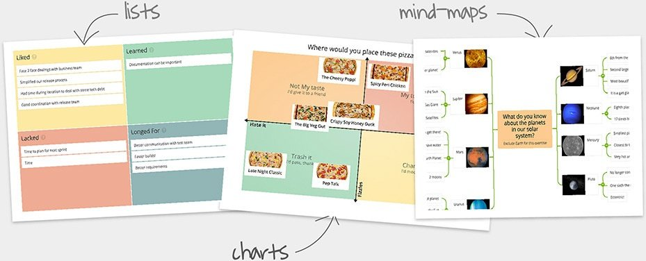 Screenshot of GroupMap's collaborative lists, charts, and mind maps