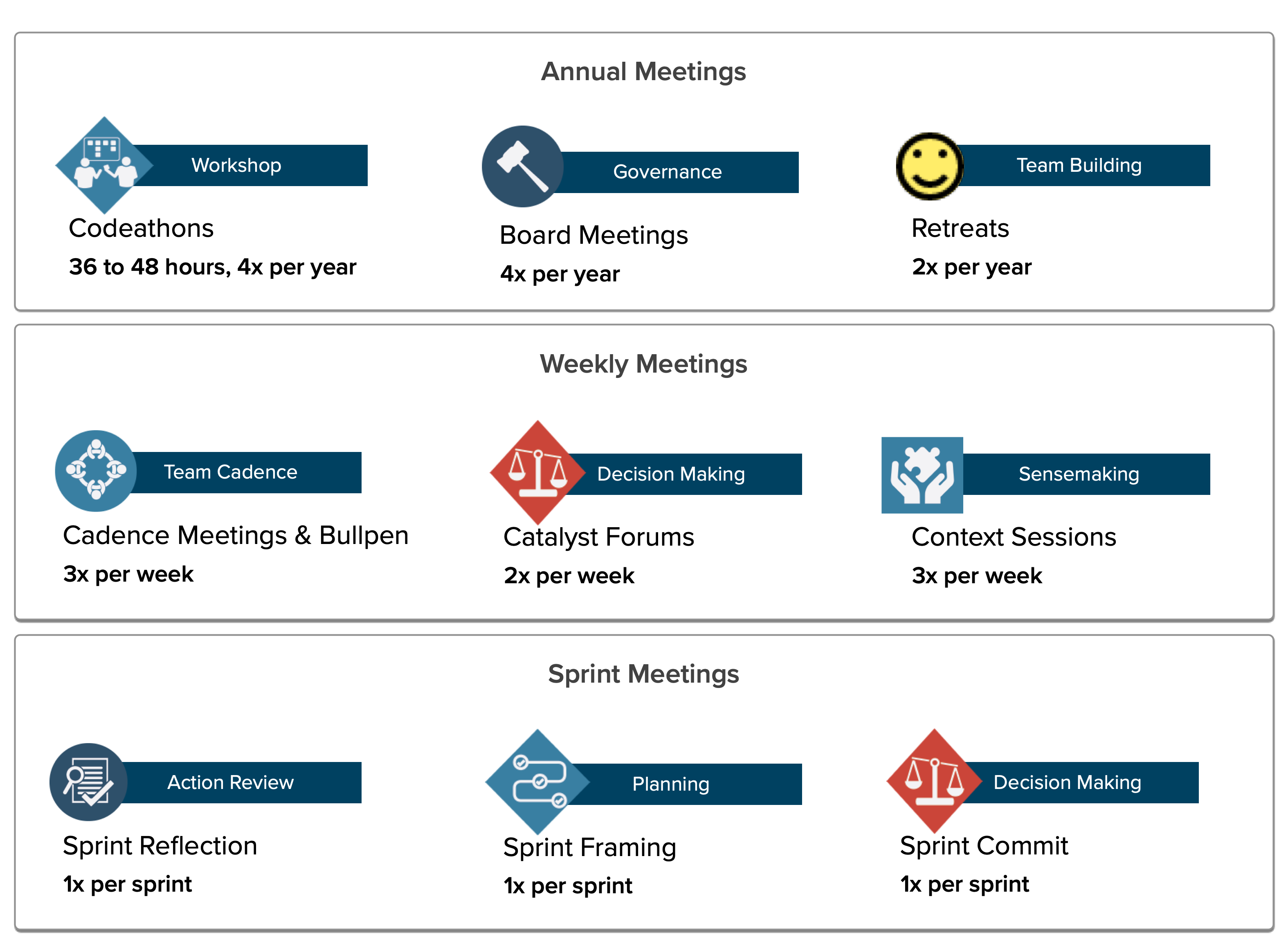 Annual: Codathons, Board meetings, retreats. Weekly: Cadence & Bullpen meetings, Catalyst forums, Context sessions; Per Sprint: reflection, framing, commit