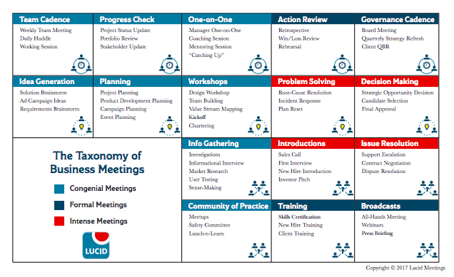 Taxonomy of Business Meetings