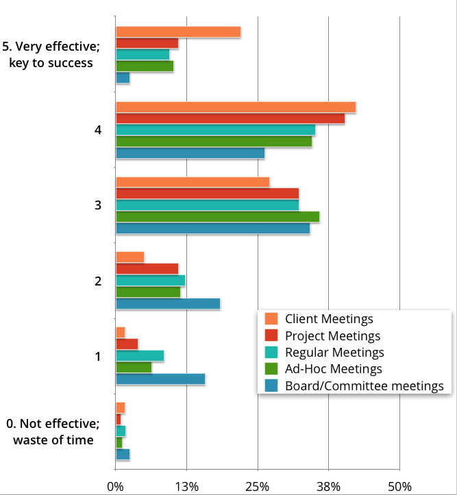 In general, client meetings are rated as highly effective and board meetings as largely ineffective