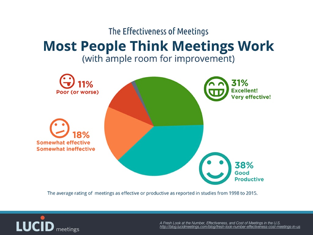 Chart showing 69% of people find meetings effective