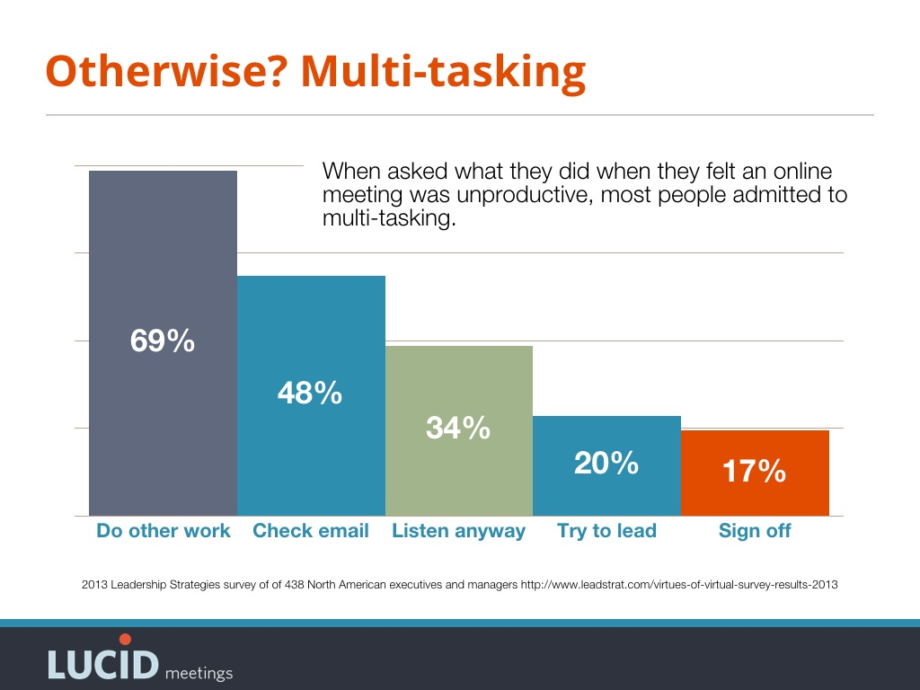 69% admit to doing other work, 17% admit to signing off when disengaged