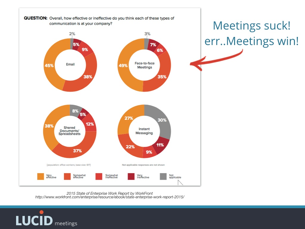 Meetings considered more effective than email, shared documents, or instant messaging