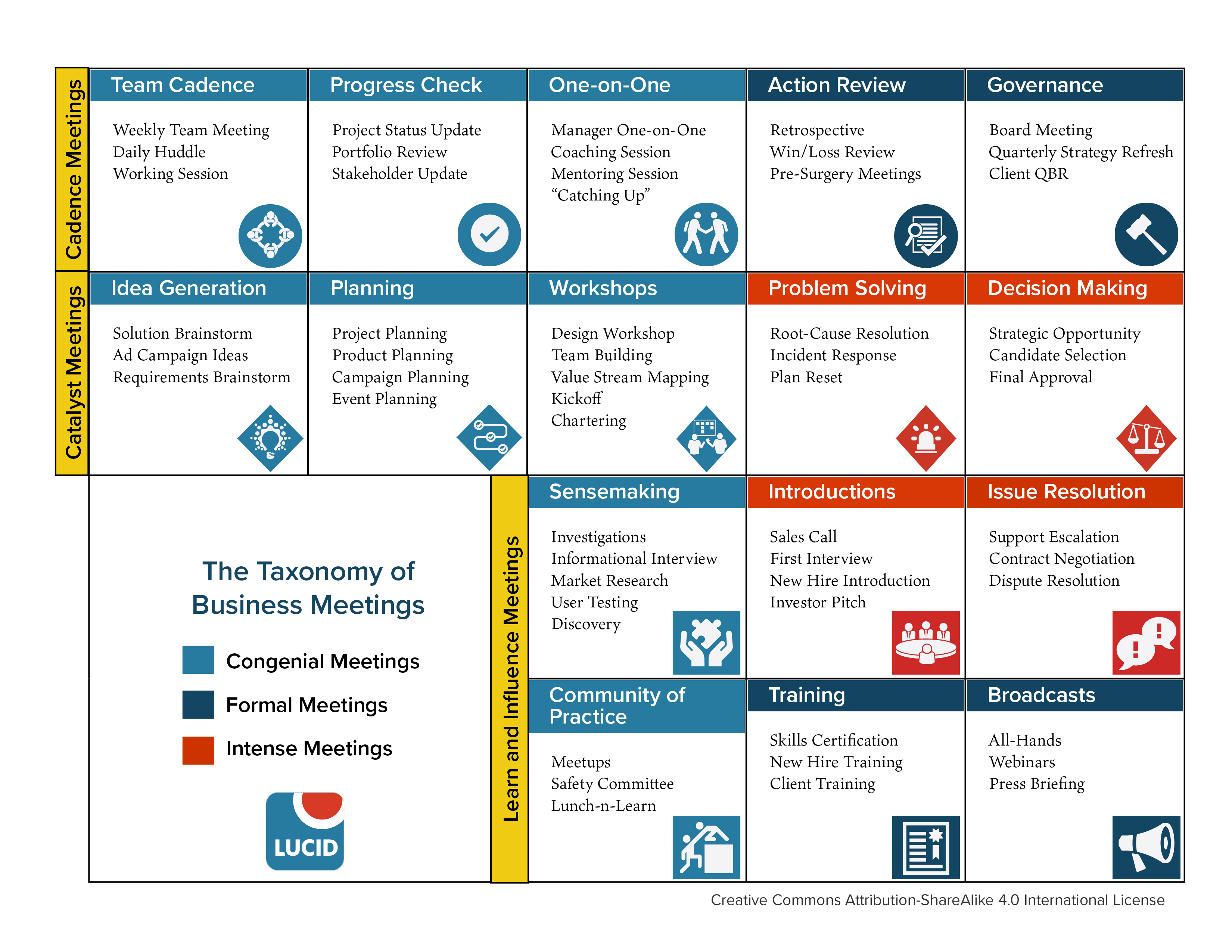 the 16 types of business meetings
