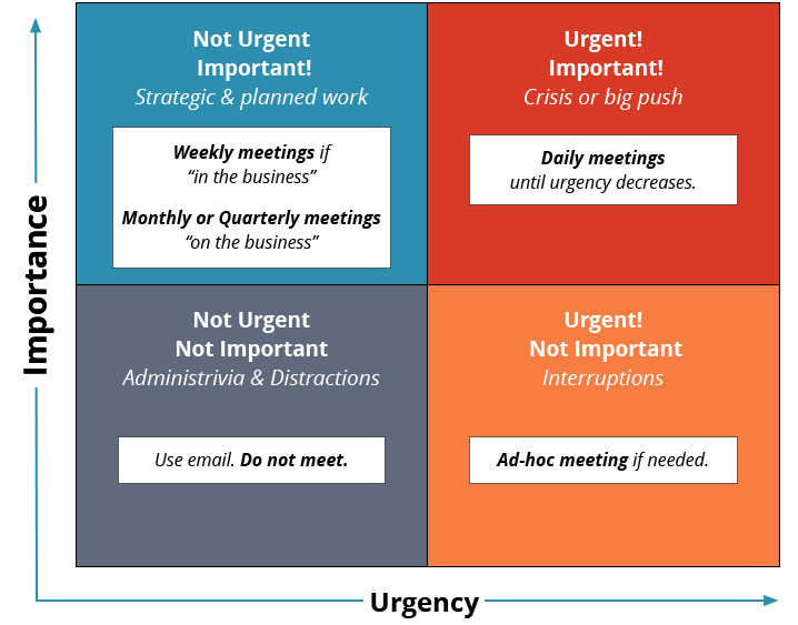 Urgent and Important: meet often, Urgent but Not Important: meet if needed, Not urgent, but important: meet regularly, Not urgent or important: don't meet