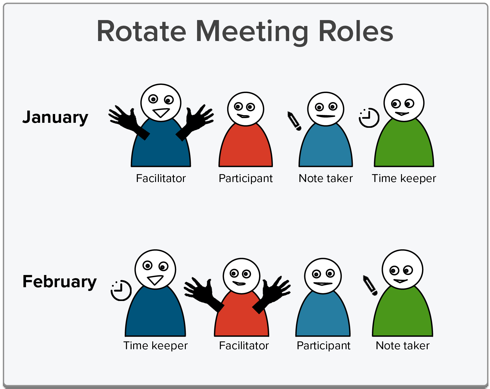 Trade meeting roles each month