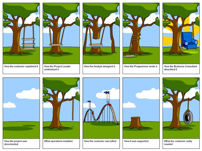 The original tree swing project management cartoon